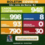 Com mais 17, SJB contabiliza 790 recuperados da Covid-19