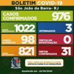 Com mais 15, SJB contabiliza 976 casos de Covid-19