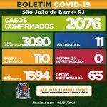 SJB contabiliza 1.594 casos recuperados da Covid-19