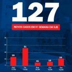 SJB registrou 127 casos e nove óbitos por Covid-19 em uma semana