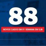 SJB contabiliza 88 casos de Covid-19 em uma semana