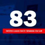 Cresce o número de casos de Covid-19 em SJB